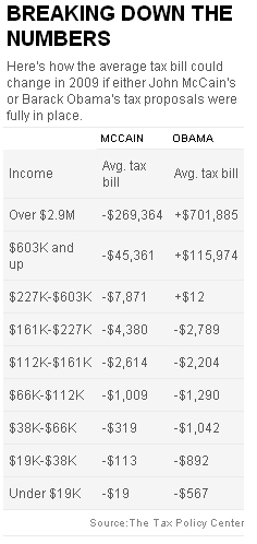 McCain vs Obama Tax Plans