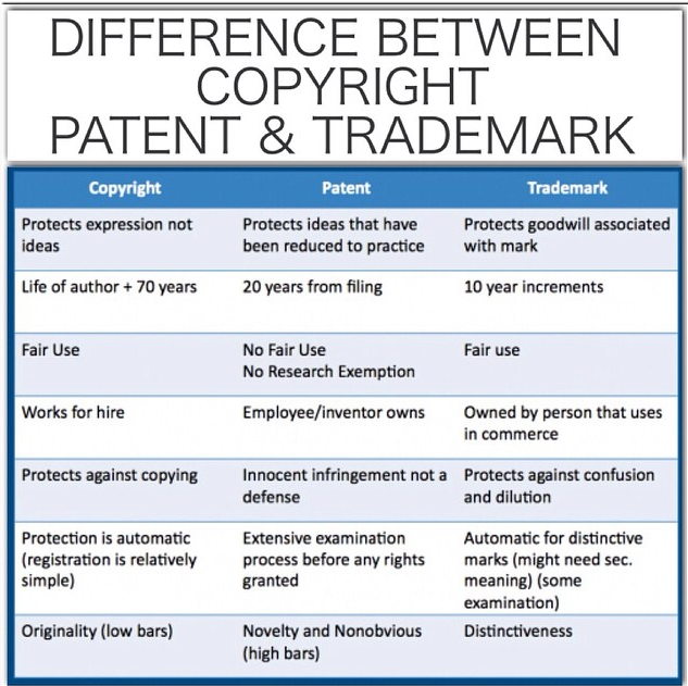 copyrights and patents Patents, trademarks and copyrights are collectively referred to as intellectual property patents patents are granted by the federal government to protect inventions for a limited period of time there are three types of patents: utility patents.